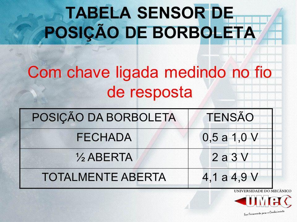 TABELA SENSOR DE POSIÇÃO DE BORBOLETA Com chave ligada medindo no fio de resposta