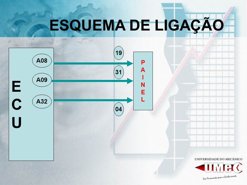 ESQUEMA DE LIGAÇÃO 19 E C U P A I N E L A08 31 A09 A32 04