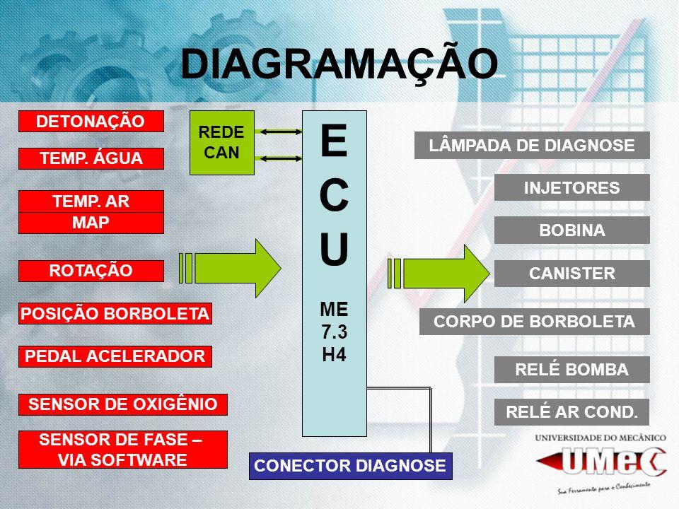 E C U DIAGRAMAÇÃO ME 7.3 H4 DETONAÇÃO REDE CAN LÂMPADA DE DIAGNOSE