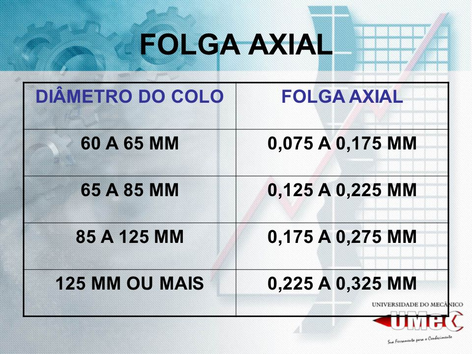 FOLGA AXIAL DIÂMETRO DO COLO FOLGA AXIAL 60 A 65 MM 0,075 A 0,175 MM