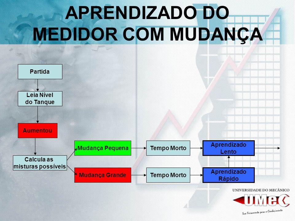 APRENDIZADO DO MEDIDOR COM MUDANÇA