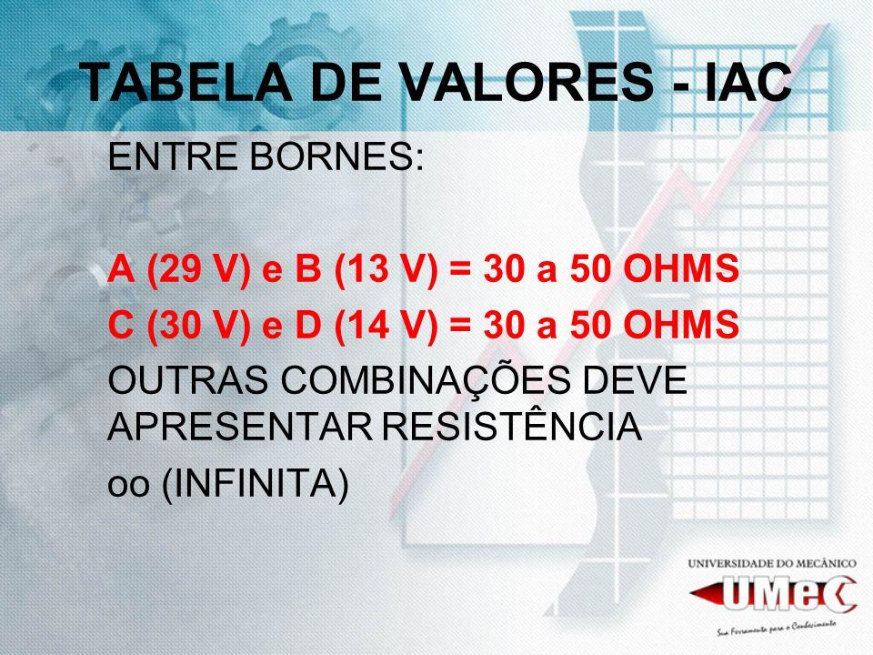 TABELA DE VALORES - IAC ENTRE BORNES: