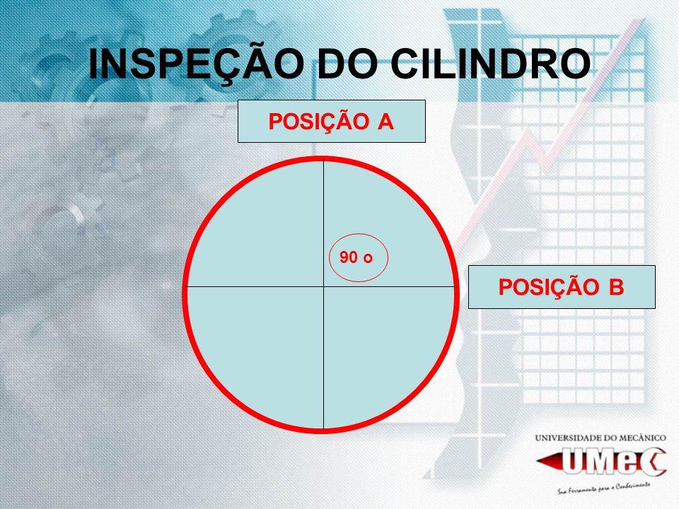 INSPEÇÃO DO CILINDRO POSIÇÃO A 90 o POSIÇÃO B