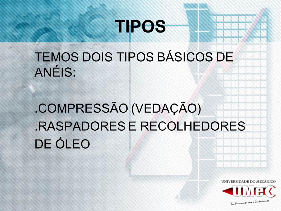 TIPOS TEMOS DOIS TIPOS BÁSICOS DE ANÉIS: .COMPRESSÃO (VEDAÇÃO)