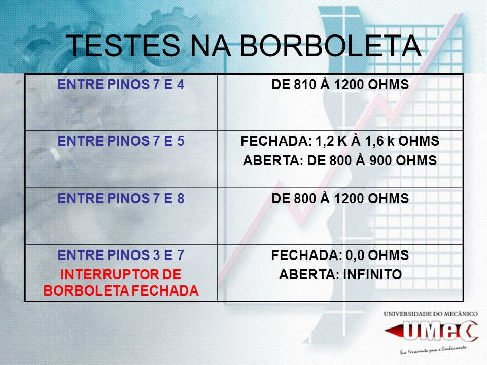 INTERRUPTOR DE BORBOLETA FECHADA