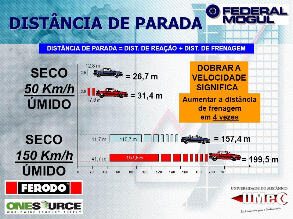 DISTÂNCIA DE PARADA = DIST. DE REAÇÃO + DIST. DE FRENAGEM