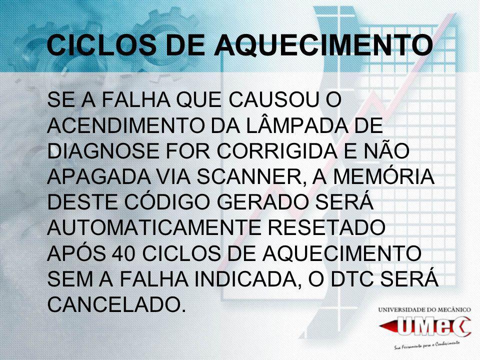 CICLOS DE AQUECIMENTO