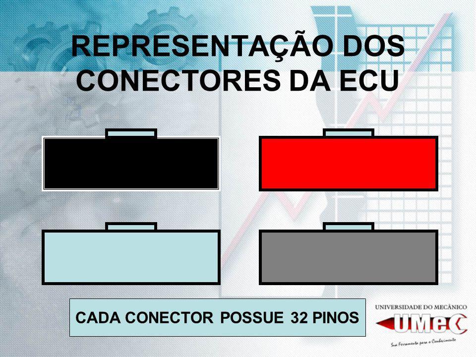 REPRESENTAÇÃO DOS CONECTORES DA ECU
