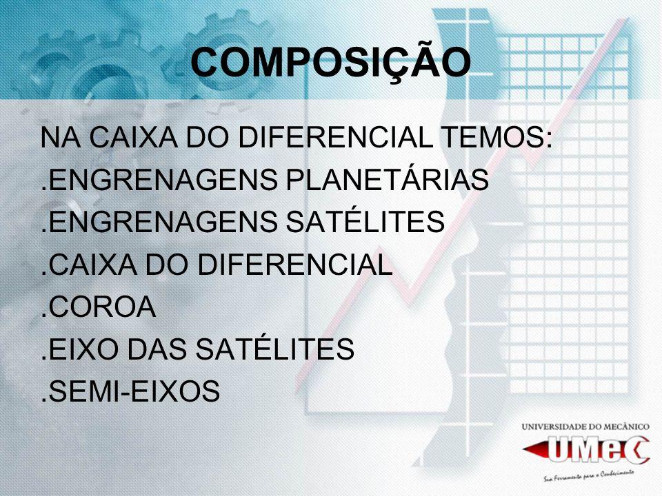 COMPOSIÇÃO NA CAIXA DO DIFERENCIAL TEMOS: .ENGRENAGENS PLANETÁRIAS