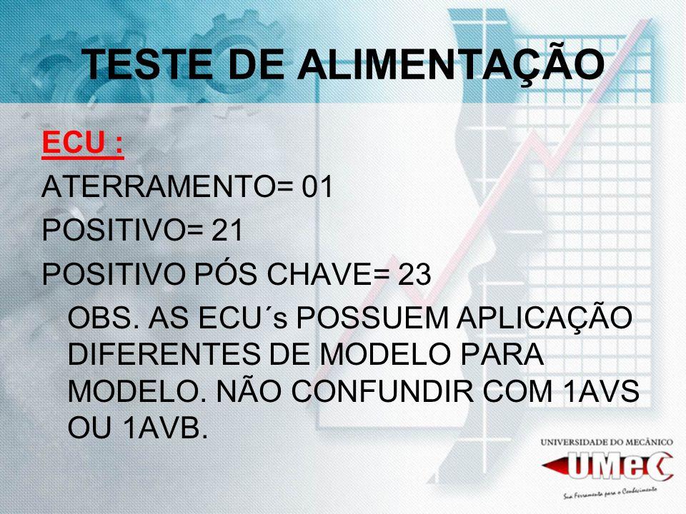 TESTE DE ALIMENTAÇÃO ECU : ATERRAMENTO= 01 POSITIVO= 21