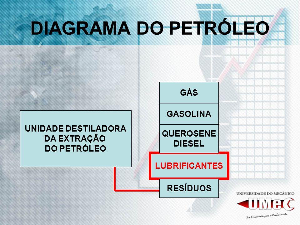DIAGRAMA DO PETRÓLEO GÁS GASOLINA UNIDADE DESTILADORA DA EXTRAÇÃO