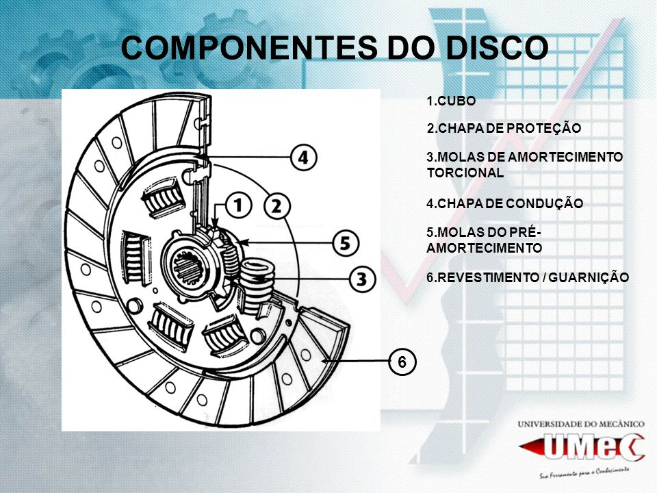 COMPONENTES DO DISCO 6 1.CUBO 2.CHAPA DE PROTEÇÃO