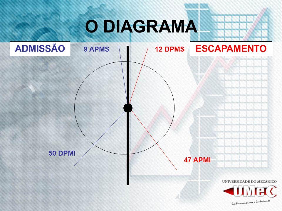 O DIAGRAMA ADMISSÃO ESCAPAMENTO 9 APMS 12 DPMS 50 DPMI 47 APMI