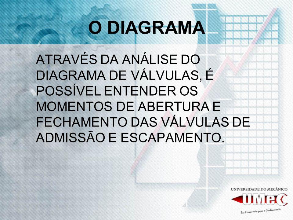 O DIAGRAMA