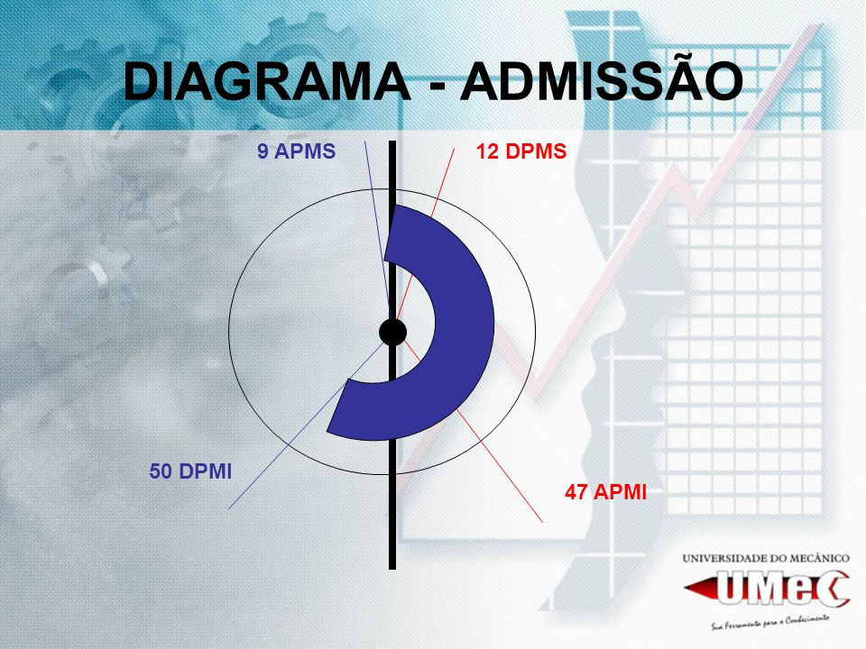 DIAGRAMA - ADMISSÃO 9 APMS 12 DPMS 50 DPMI 47 APMI