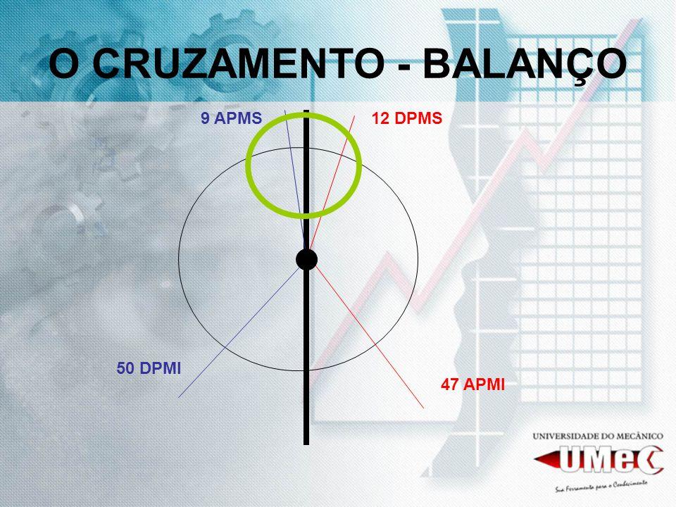 O CRUZAMENTO - BALANÇO 9 APMS 12 DPMS 50 DPMI 47 APMI