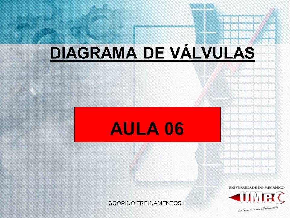 DIAGRAMA DE VÁLVULAS AULA 06 SCOPINO TREINAMENTOS
