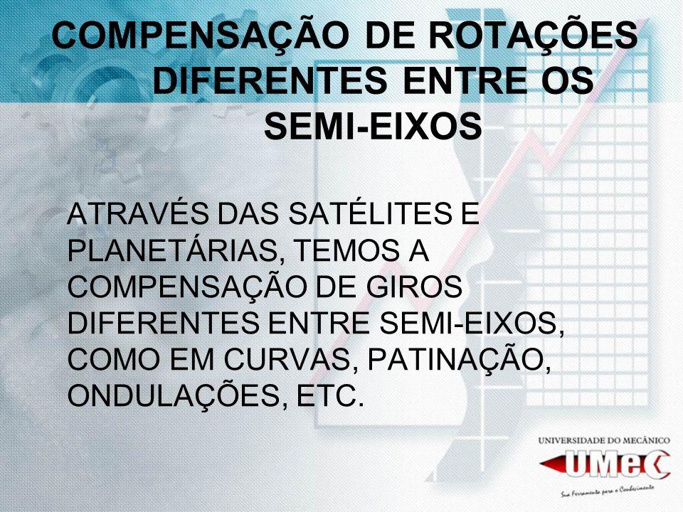 COMPENSAÇÃO DE ROTAÇÕES DIFERENTES ENTRE OS SEMI-EIXOS