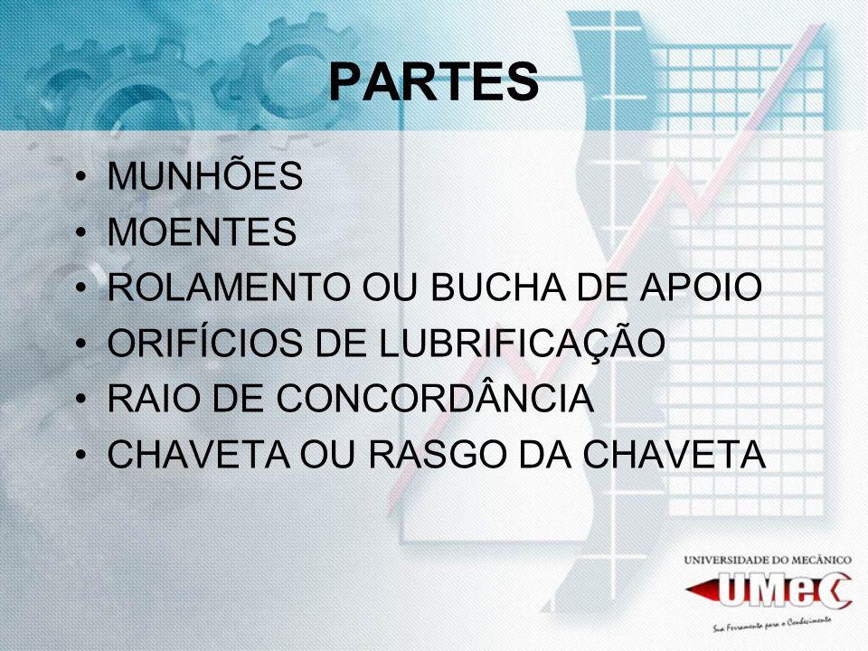 PARTES MUNHÕES MOENTES ROLAMENTO OU BUCHA DE APOIO