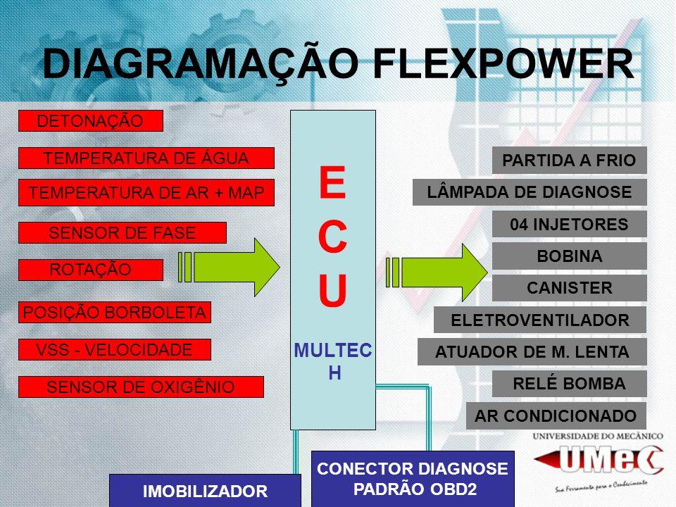 DIAGRAMAÇÃO FLEXPOWER