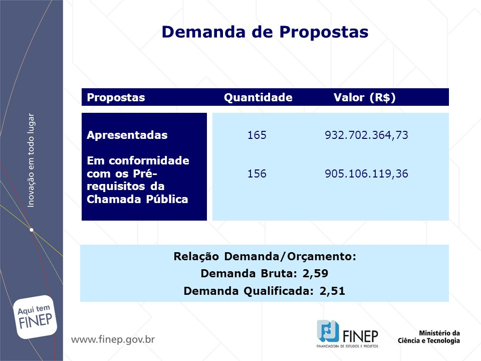 Relação Demanda/Orçamento: