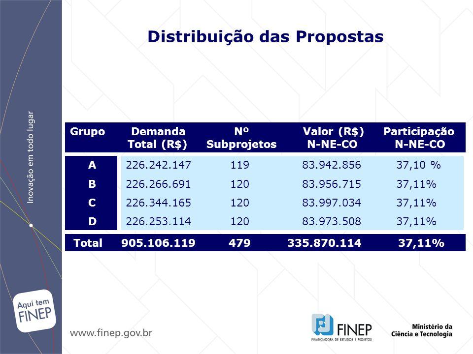 Distribuição das Propostas