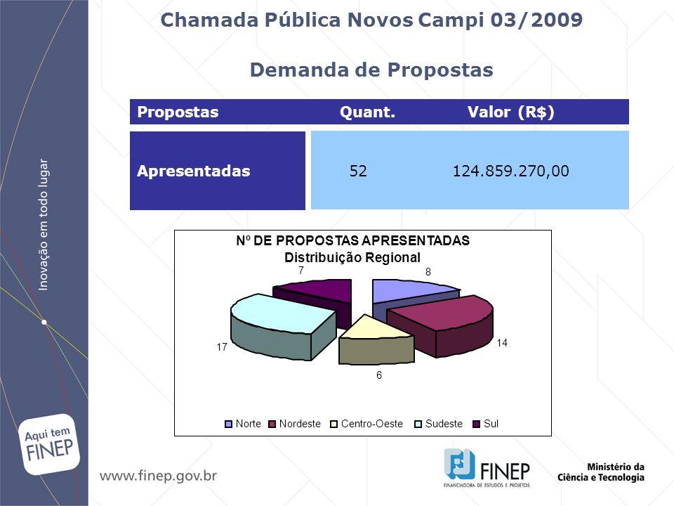Chamada Pública Novos Campi 03/2009 Demanda de Propostas
