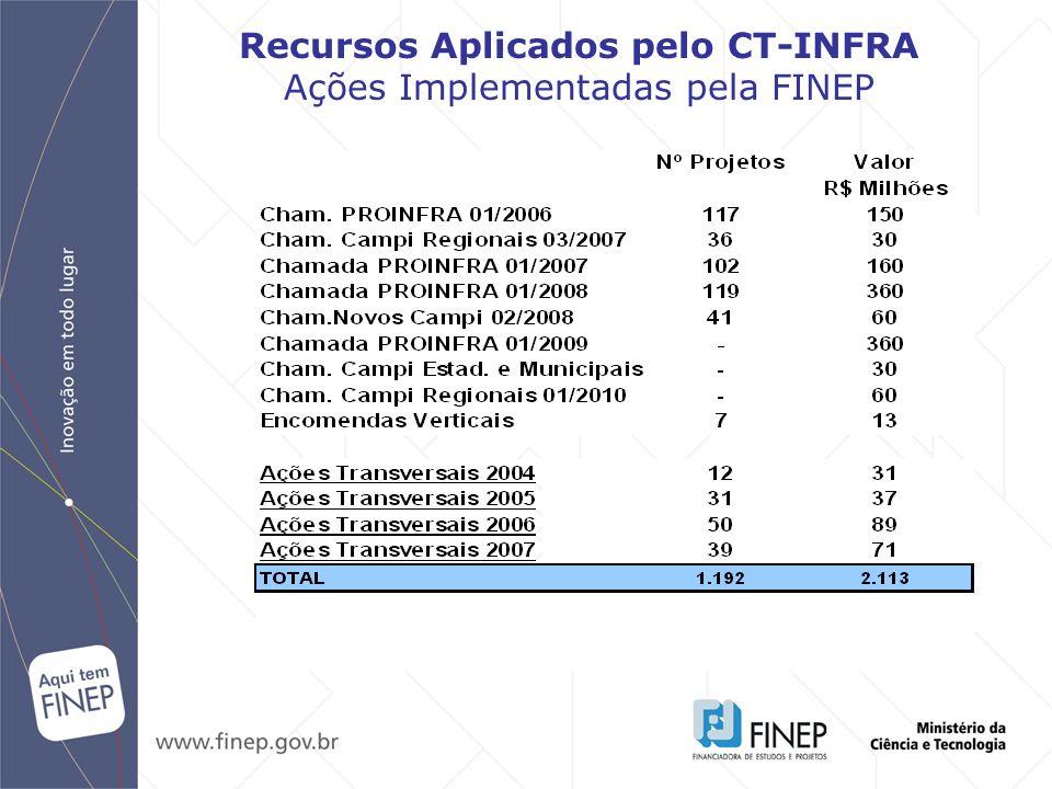 Recursos Aplicados pelo CT-INFRA