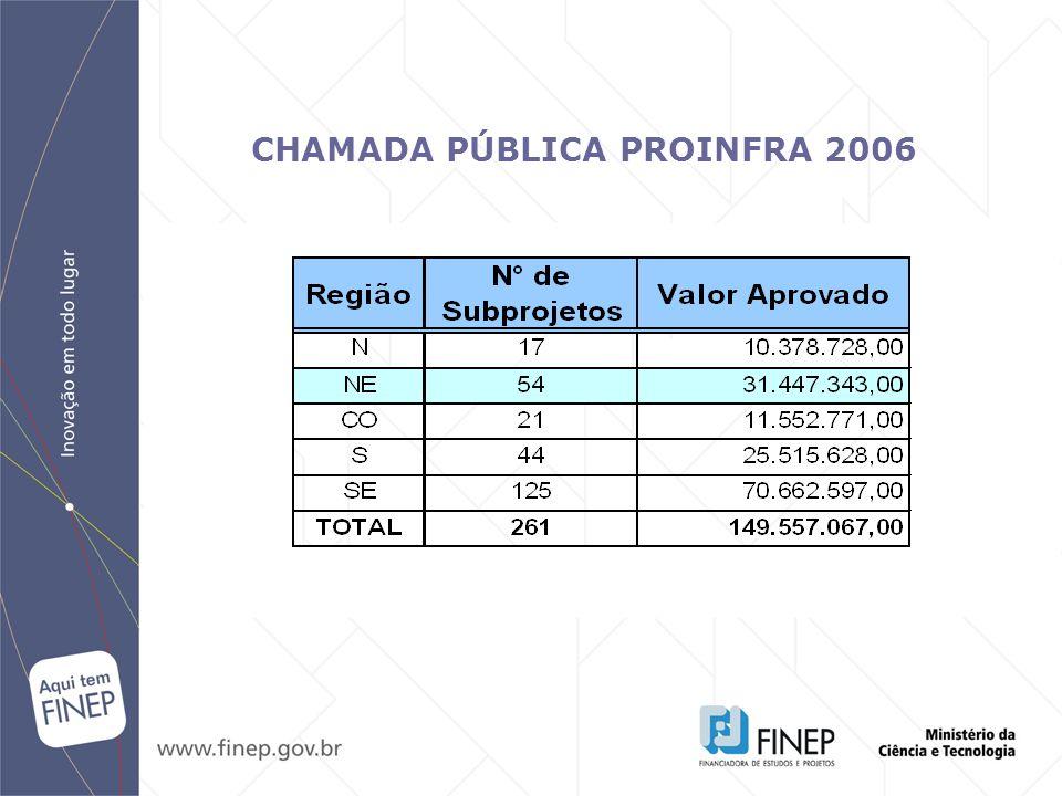 CHAMADA PÚBLICA PROINFRA 2006
