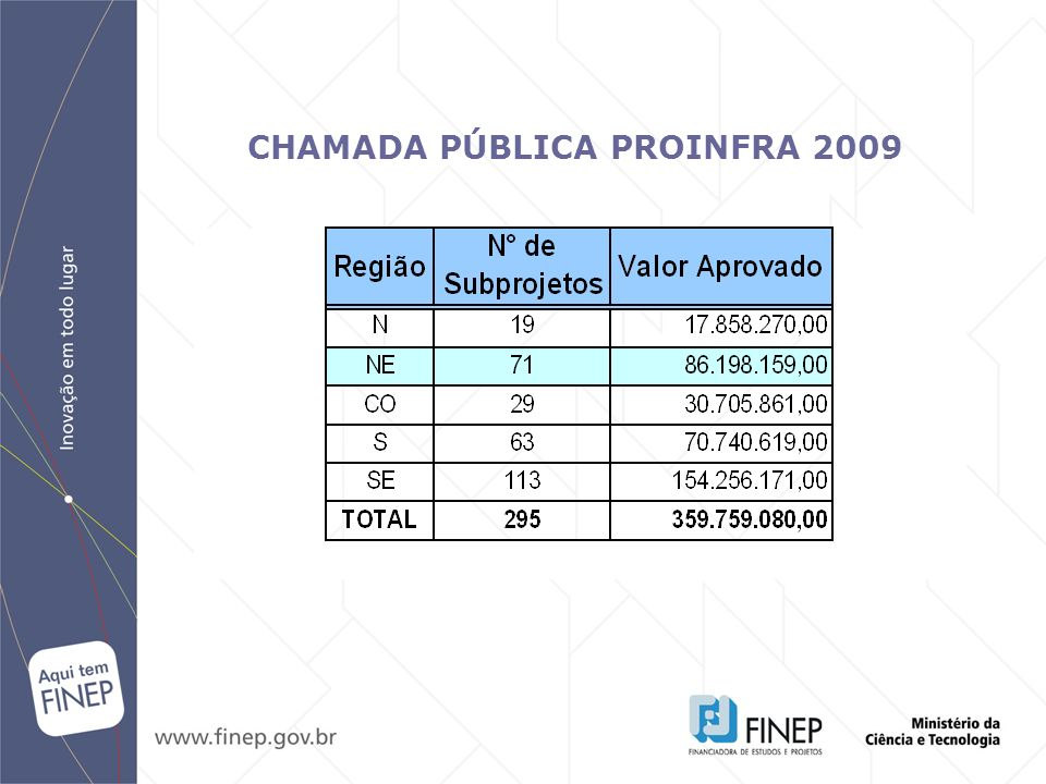 CHAMADA PÚBLICA PROINFRA 2009