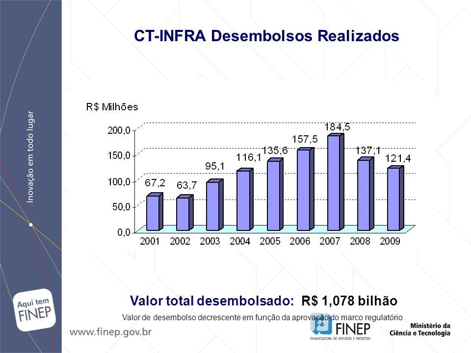CT-INFRA Desembolsos Realizados Valor total desembolsado: