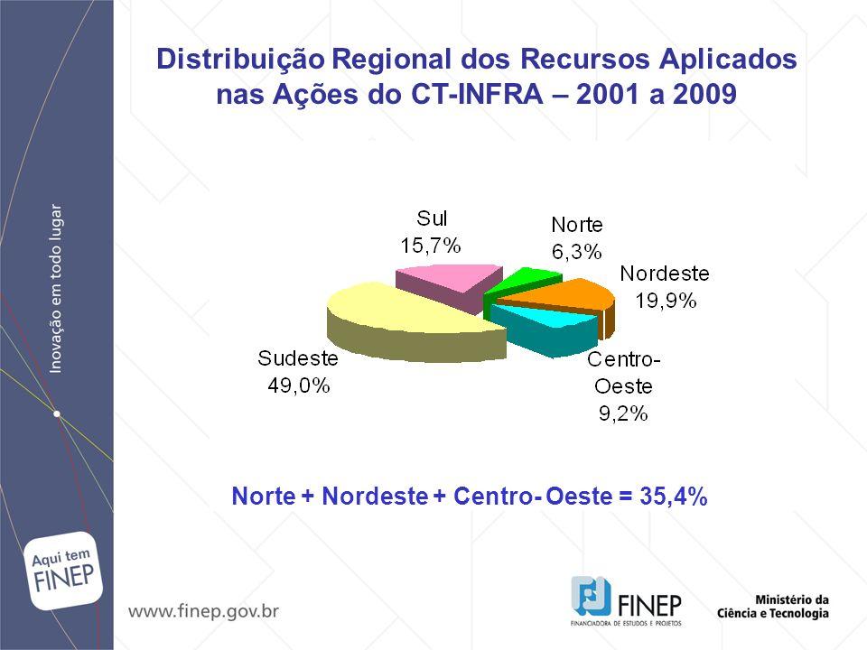 Norte + Nordeste + Centro- Oeste = 35,4%