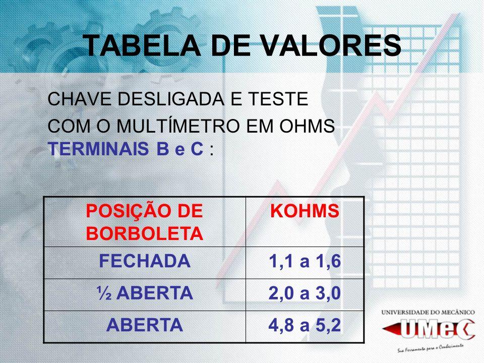 TABELA DE VALORES CHAVE DESLIGADA E TESTE