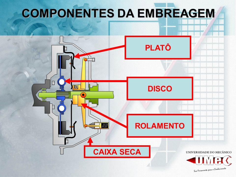 COMPONENTES DA EMBREAGEM