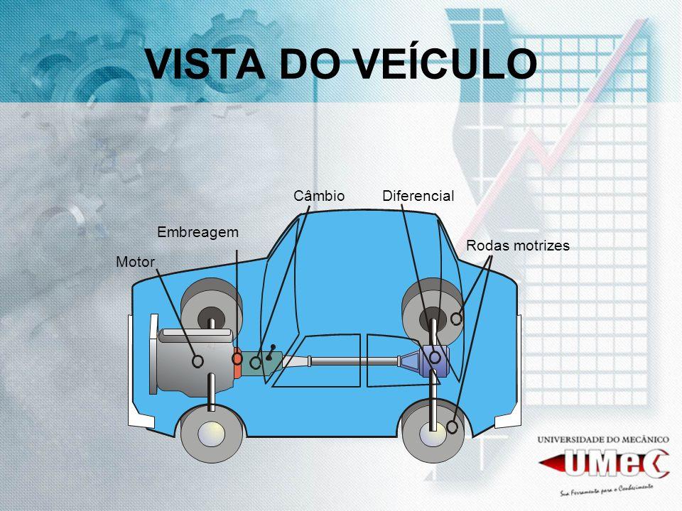 VISTA DO VEÍCULO Motor Rodas motrizes Embreagem Diferencial Câmbio
