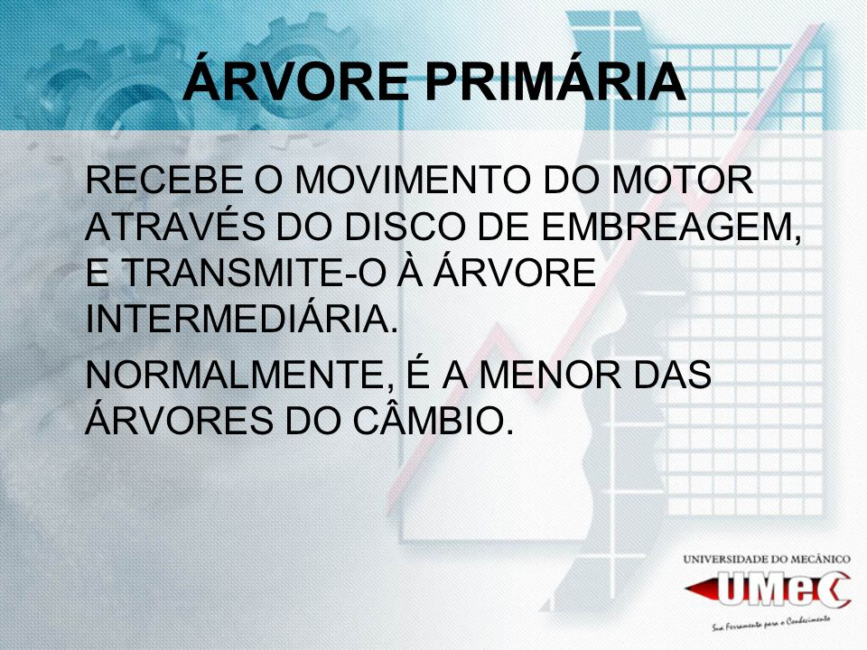 ÁRVORE PRIMÁRIA RECEBE O MOVIMENTO DO MOTOR ATRAVÉS DO DISCO DE EMBREAGEM, E TRANSMITE-O À ÁRVORE INTERMEDIÁRIA.