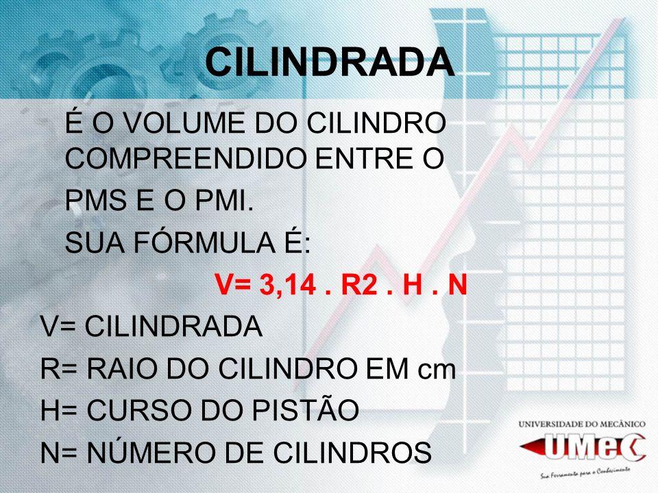 CILINDRADA É O VOLUME DO CILINDRO COMPREENDIDO ENTRE O PMS E O PMI.