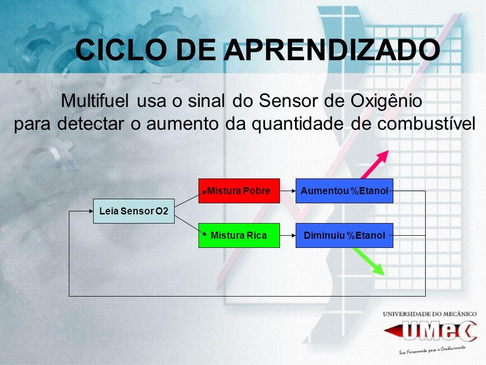 CICLO DE APRENDIZADO Multifuel usa o sinal do Sensor de Oxigênio