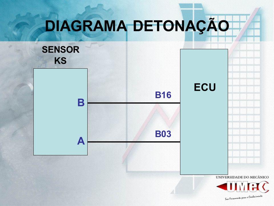 DIAGRAMA DETONAÇÃO SENSOR KS B A ECU B16 B03
