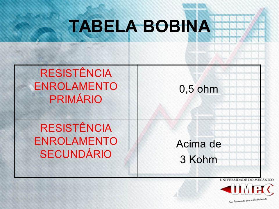 TABELA BOBINA RESISTÊNCIA ENROLAMENTO PRIMÁRIO 0,5 ohm