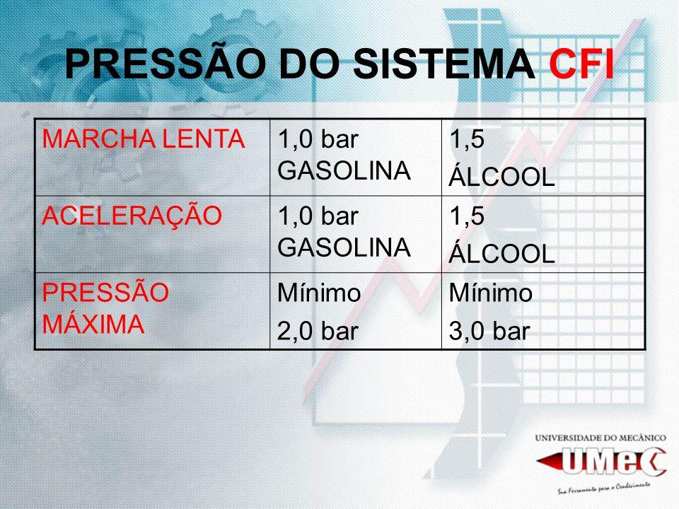 PRESSÃO DO SISTEMA CFI MARCHA LENTA 1,0 bar GASOLINA 1,5 ÁLCOOL