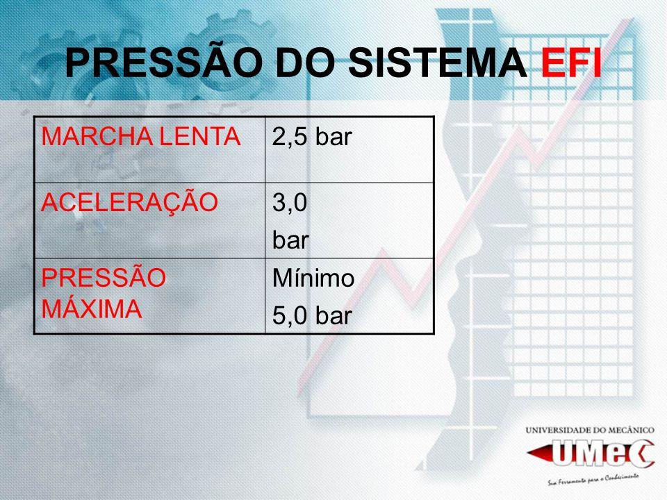 PRESSÃO DO SISTEMA EFI MARCHA LENTA 2,5 bar ACELERAÇÃO 3,0 bar