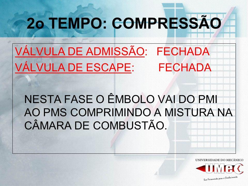 2o TEMPO: COMPRESSÃO VÁLVULA DE ADMISSÃO: FECHADA