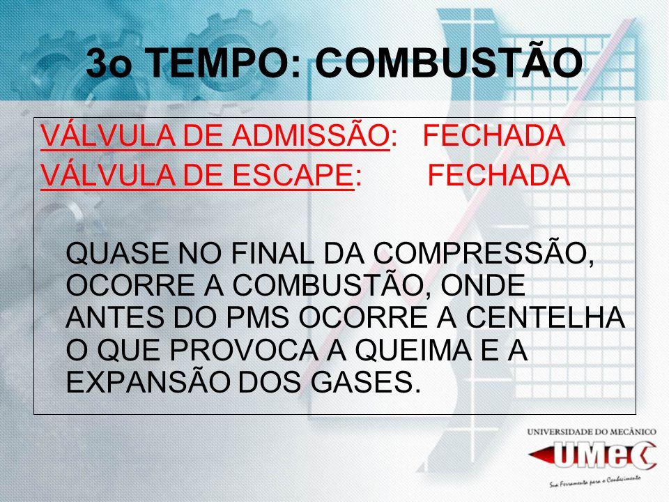 3o TEMPO: COMBUSTÃO VÁLVULA DE ADMISSÃO: FECHADA