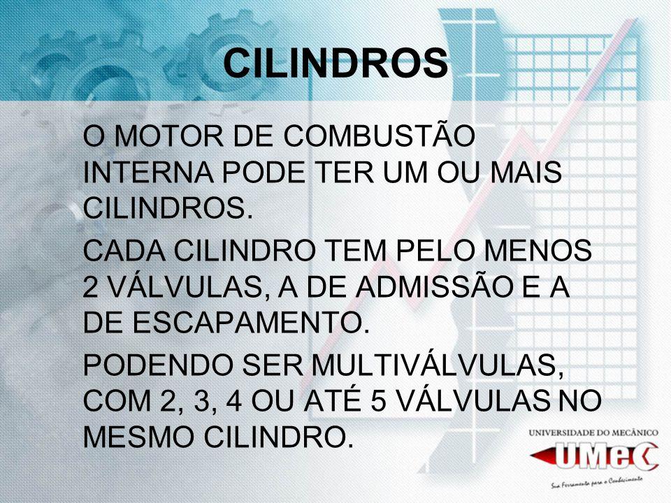 CILINDROS O MOTOR DE COMBUSTÃO INTERNA PODE TER UM OU MAIS CILINDROS.