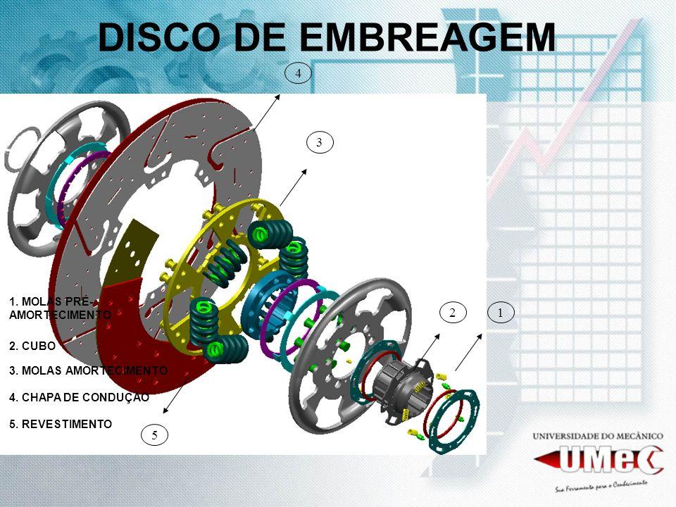 DISCO DE EMBREAGEM 4 3 2 1 5 1. MOLAS PRÉ-AMORTECIMENTO 2. CUBO