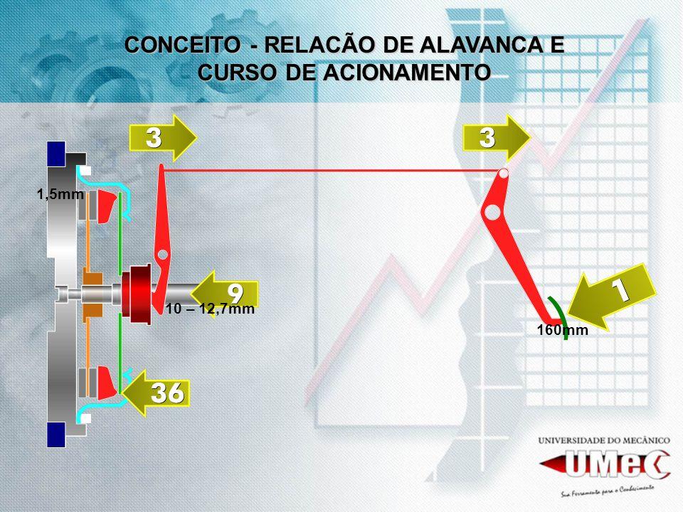 CONCEITO - RELACÃO DE ALAVANCA E CURSO DE ACIONAMENTO
