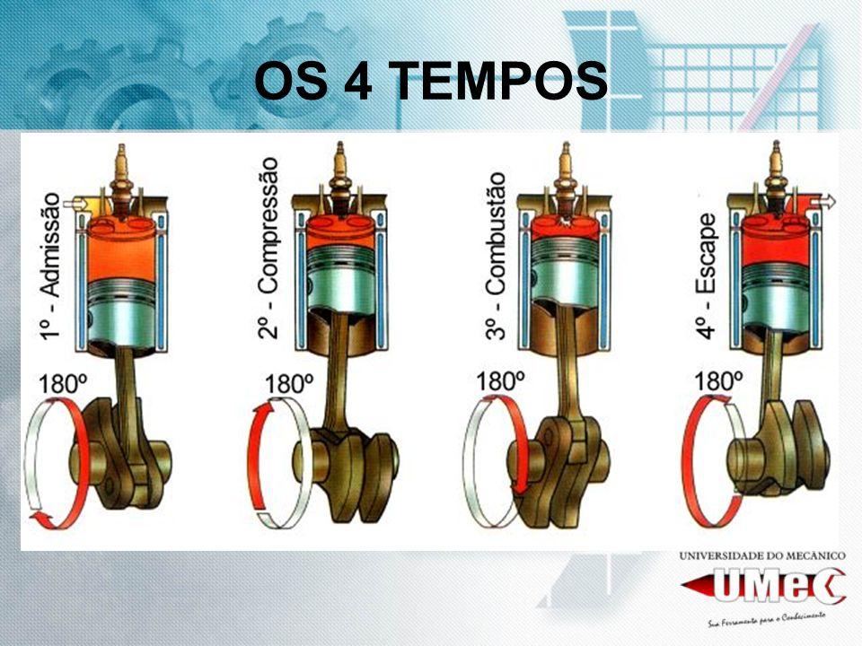 OS 4 TEMPOS