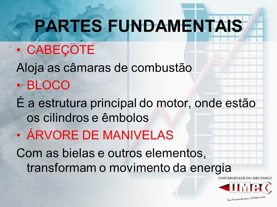 PARTES FUNDAMENTAIS CABEÇOTE Aloja as câmaras de combustão BLOCO