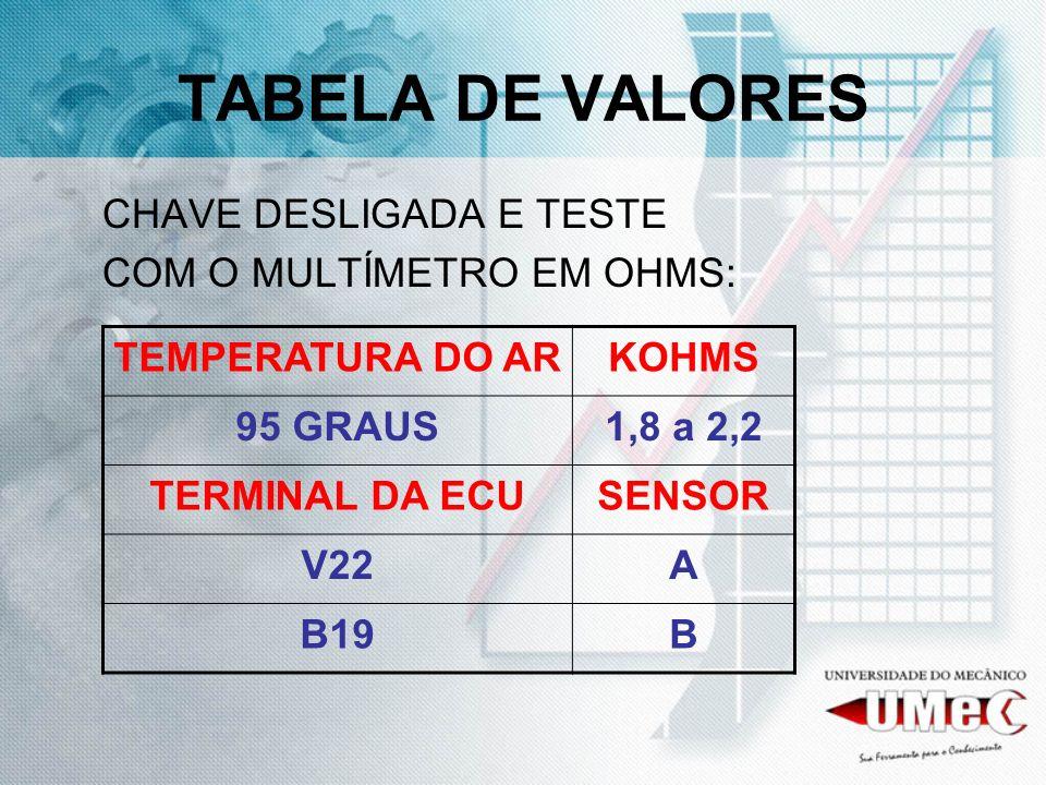 TABELA DE VALORES CHAVE DESLIGADA E TESTE COM O MULTÍMETRO EM OHMS: